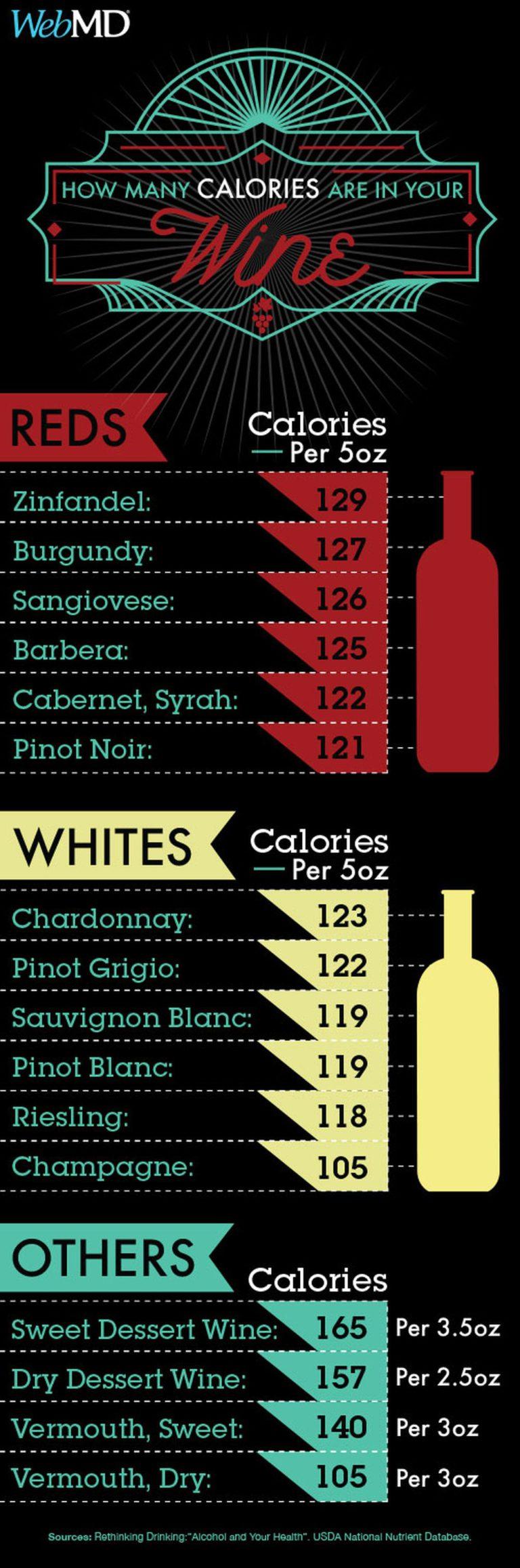 Hány kalória van a boromban? - Napidoktor